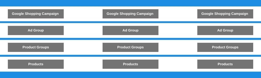 Google Shopping Campaign Structure